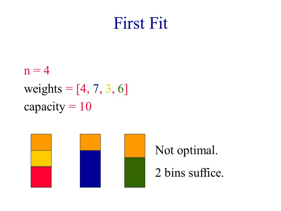 First Fit n = 4 weights = [4, 7, 3, 6] capacity = 10 Not optimal.